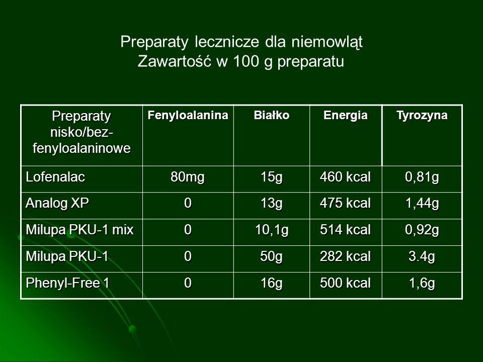 Preparaty nisko/bez- fenyloalaninowe FenyloalaninaBiałkoEnergiaTyrozyna Lofenalac80mg15g 460 kcal 0,81g Analog XP 013g 475 kcal 1,44g Milupa PKU-1 mix