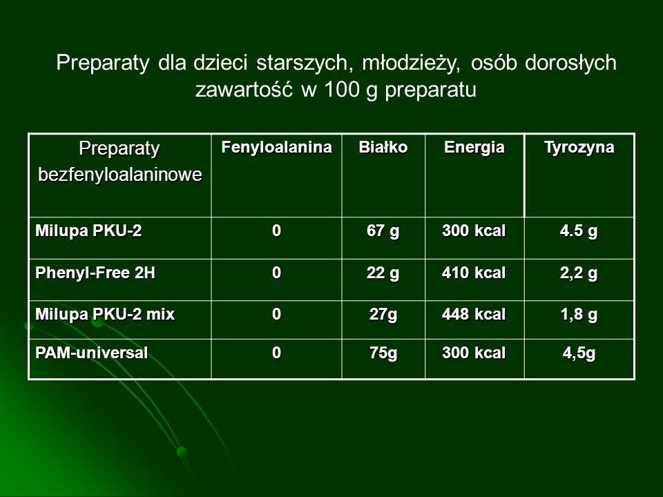 PreparatybezfenyloalaninoweFenyloalaninaBiałkoEnergiaTyrozyna Milupa PKU-2 0 67 g 300 kcal 4.5 g Phenyl-Free 2H 0 22 g 410 kcal 2,2 g Milupa PKU-2 mix