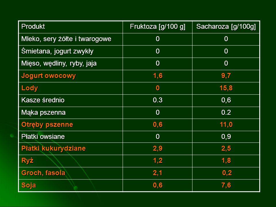 Produkt Fruktoza [g/100 g] Sacharoza [g/100g] Mleko, sery żółte i twarogowe 00 Śmietana, jogurt zwykły 00 Mięso, wędliny, ryby, jaja 00 Jogurt owocowy