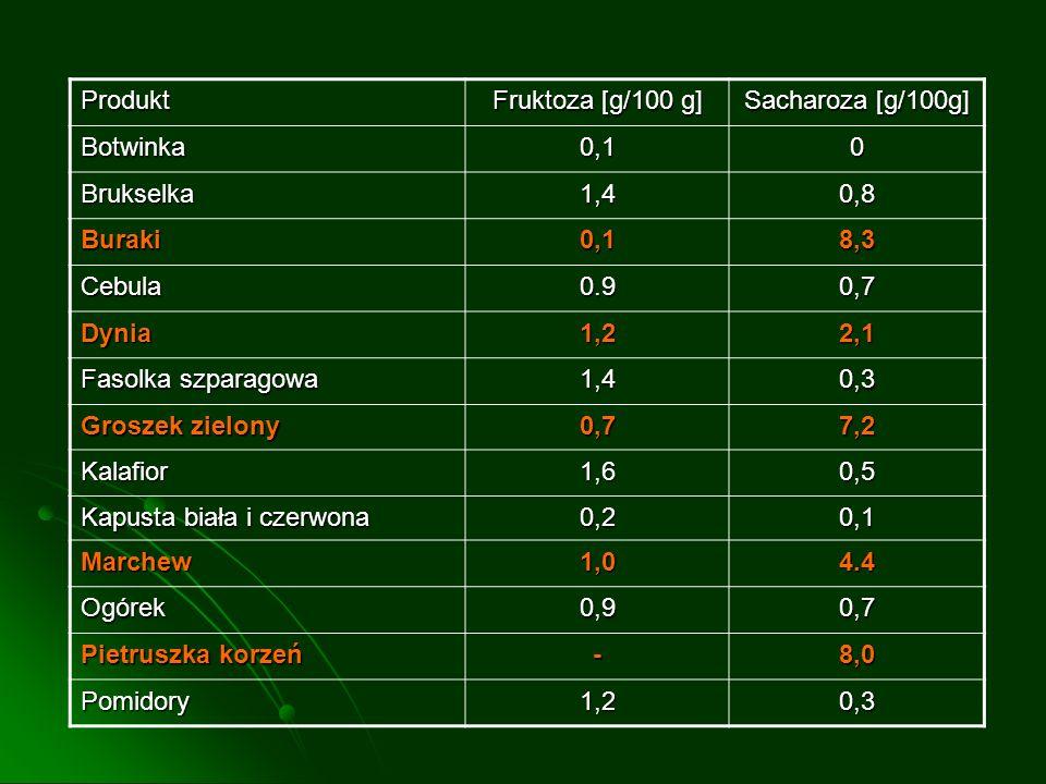 Produkt Fruktoza [g/100 g] Sacharoza [g/100g] Botwinka0,10 Brukselka1,40,8 Buraki0,18,3 Cebula0.90,7 Dynia1,22,1 Fasolka szparagowa 1,40,3 Groszek zie