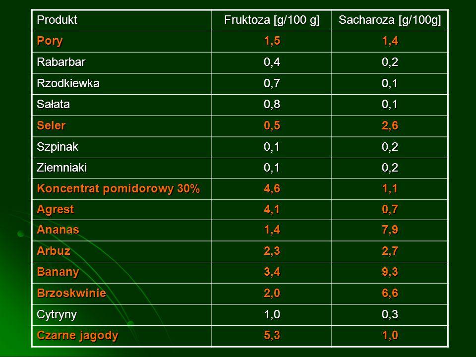 Produkt Fruktoza [g/100 g] Sacharoza [g/100g] Pory1,51,4 Rabarbar0,40,2 Rzodkiewka0,70,1 Sałata0,80,1 Seler0,52,6 Szpinak0,10,2 Ziemniaki0,10,2 Koncen