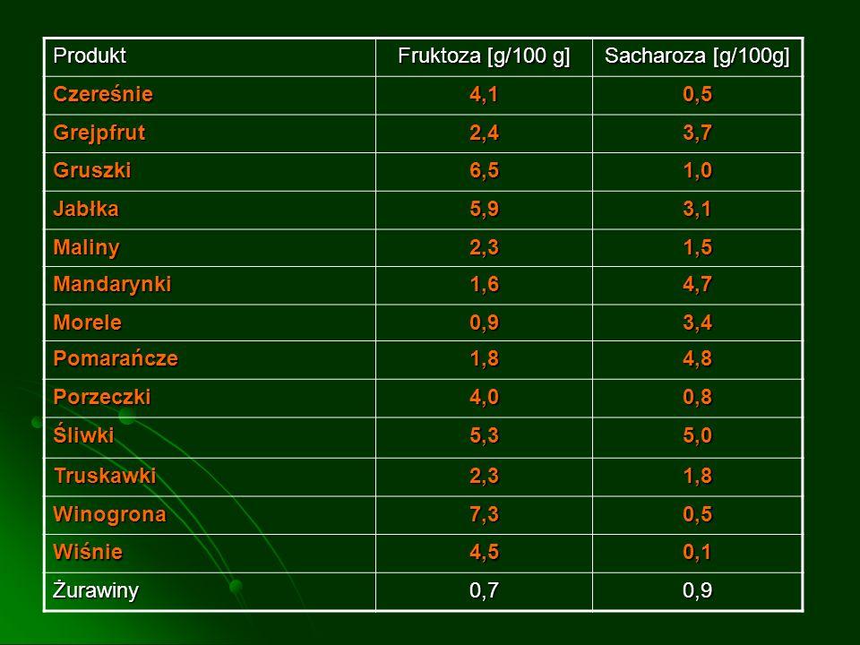 Produkt Fruktoza [g/100 g] Sacharoza [g/100g] Czereśnie4,10,5 Grejpfrut2,43,7 Gruszki6,51,0 Jabłka5,93,1 Maliny2,31,5 Mandarynki1,64,7 Morele0,93,4 Po