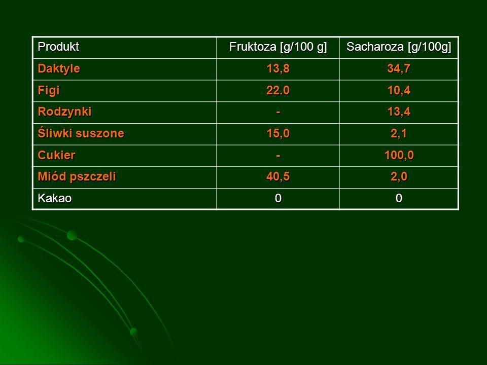 Produkt Fruktoza [g/100 g] Sacharoza [g/100g] Daktyle13,834,7 Figi22.010,4 Rodzynki-13,4 Śliwki suszone 15,02,1 Cukier-100,0 Miód pszczeli 40,52,0 Kak