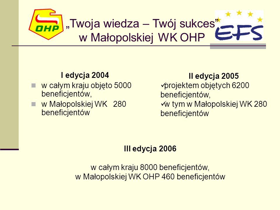 I edycja 2004 w całym kraju objęto 5000 beneficjentów, w Małopolskiej WK 280 beneficjentów Twoja wiedza – Twój sukces w Małopolskiej WK OHP II edycja 2005 projektem objętych 6200 beneficjentów, w tym w Małopolskiej WK 280 beneficjentów III edycja 2006 w całym kraju 8000 beneficjentów, w Małopolskiej WK OHP 460 beneficjentów