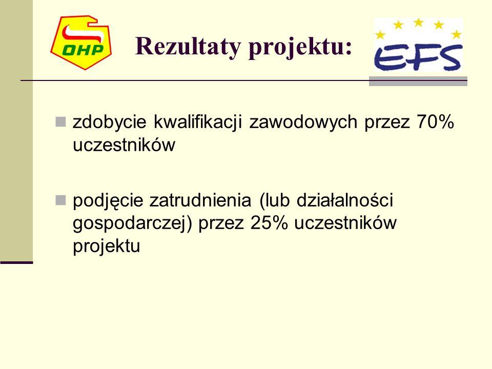 Rezultaty projektu: zdobycie kwalifikacji zawodowych przez 70% uczestników podjęcie zatrudnienia (lub działalności gospodarczej) przez 25% uczestników