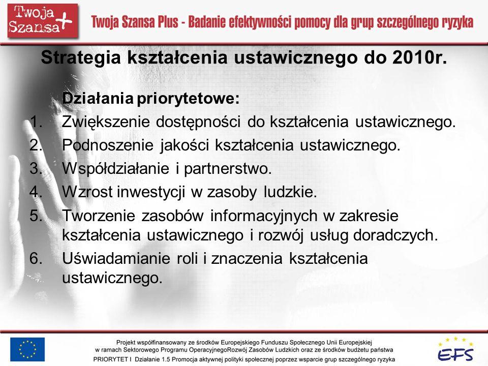 Strategia kształcenia ustawicznego do 2010r. Działania priorytetowe: 1.Zwiększenie dostępności do kształcenia ustawicznego. 2.Podnoszenie jakości kszt