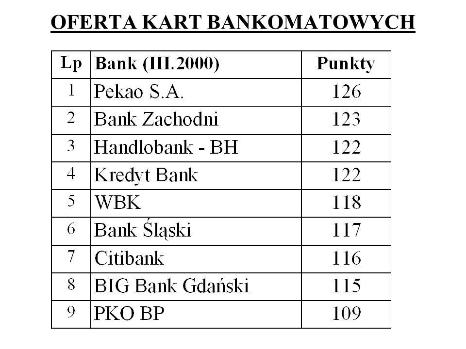 OFERTA KART BANKOMATOWYCH