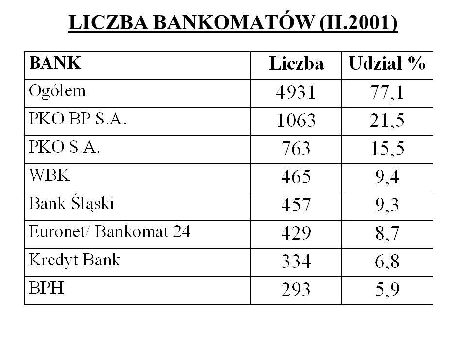 LICZBA BANKOMATÓW (II.2001)