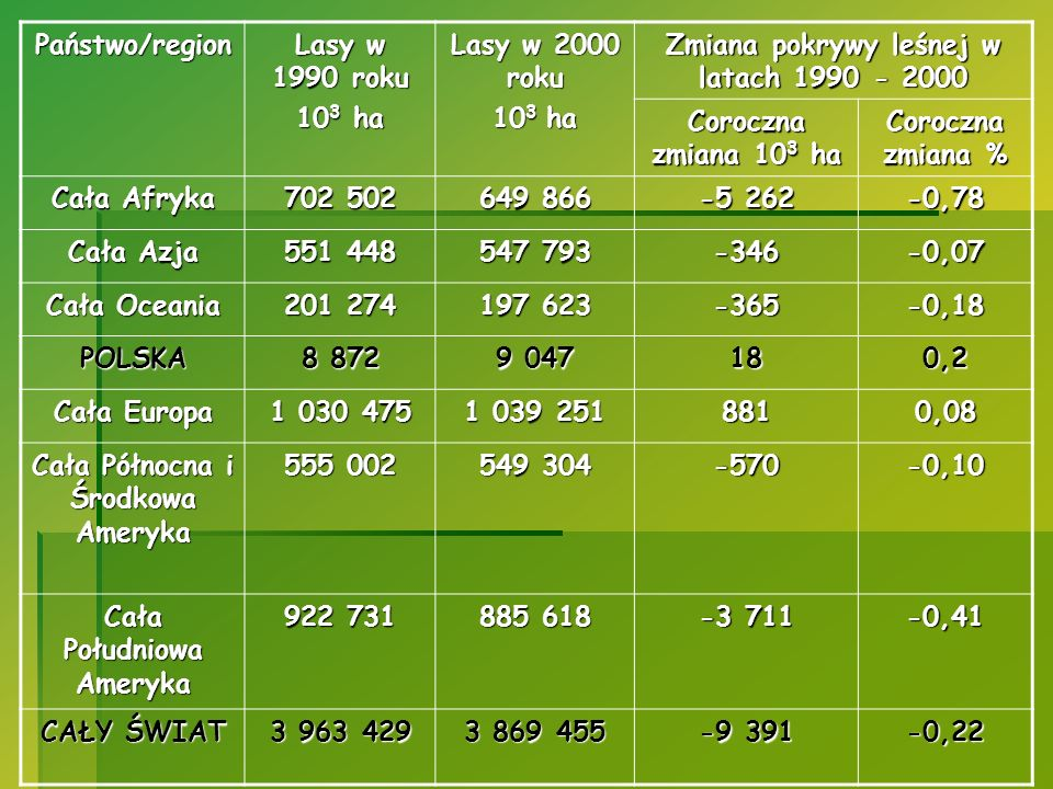 Państwo/region Lasy w 1990 roku 10 3 ha Lasy w 2000 roku 10 3 ha Zmiana pokrywy leśnej w latach 1990 - 2000 Coroczna zmiana 10 3 ha Coroczna zmiana %