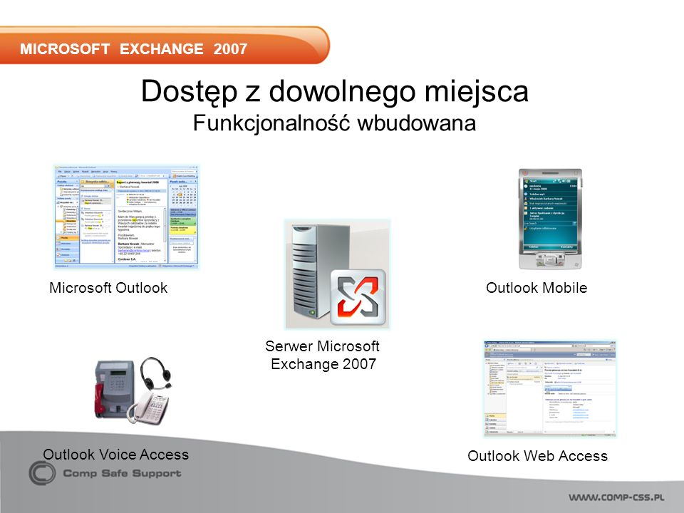 MICROSOFT EXCHANGE 2007 Outlook Voice Access Dostęp z dowolnego miejsca Funkcjonalność wbudowana Microsoft OutlookOutlook Mobile Outlook Web Access Serwer Microsoft Exchange 2007