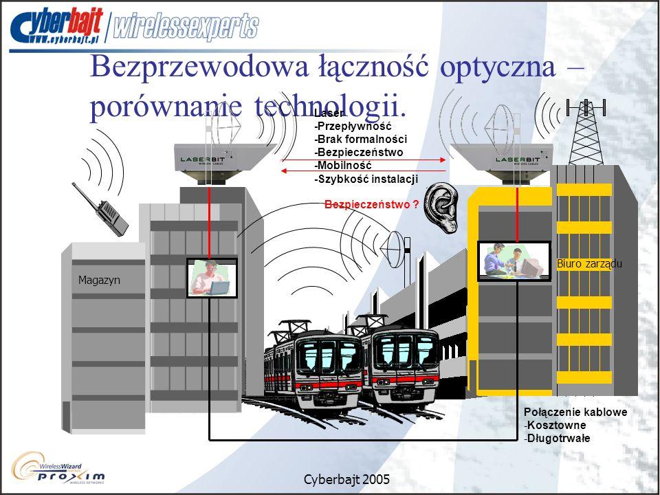 Cyberbajt 2005 Bezprzewodowa łączność optyczna – porównanie technologii. Połączenie kablowe -Kosztowne -Długotrwałe Magazyn Biuro zarządu Bezpieczeńst