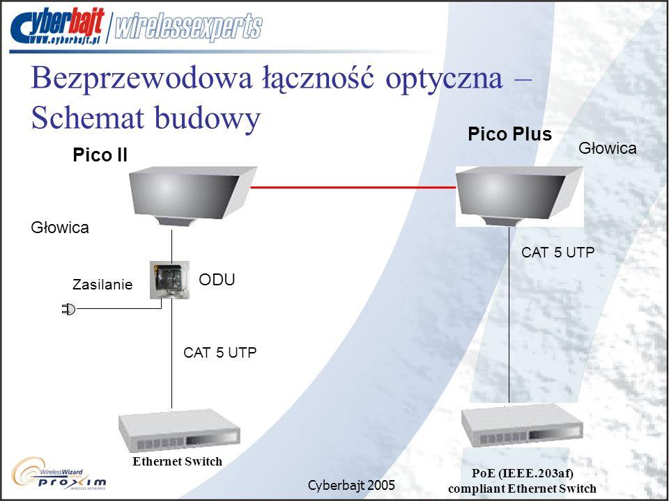 Cyberbajt 2005 Bezprzewodowa łączność optyczna – Schemat budowy ODU CAT 5 UTP Zasilanie Głowica Ethernet Switch PoE (IEEE.203af) compliant Ethernet Switch CAT 5 UTP Pico II Pico Plus