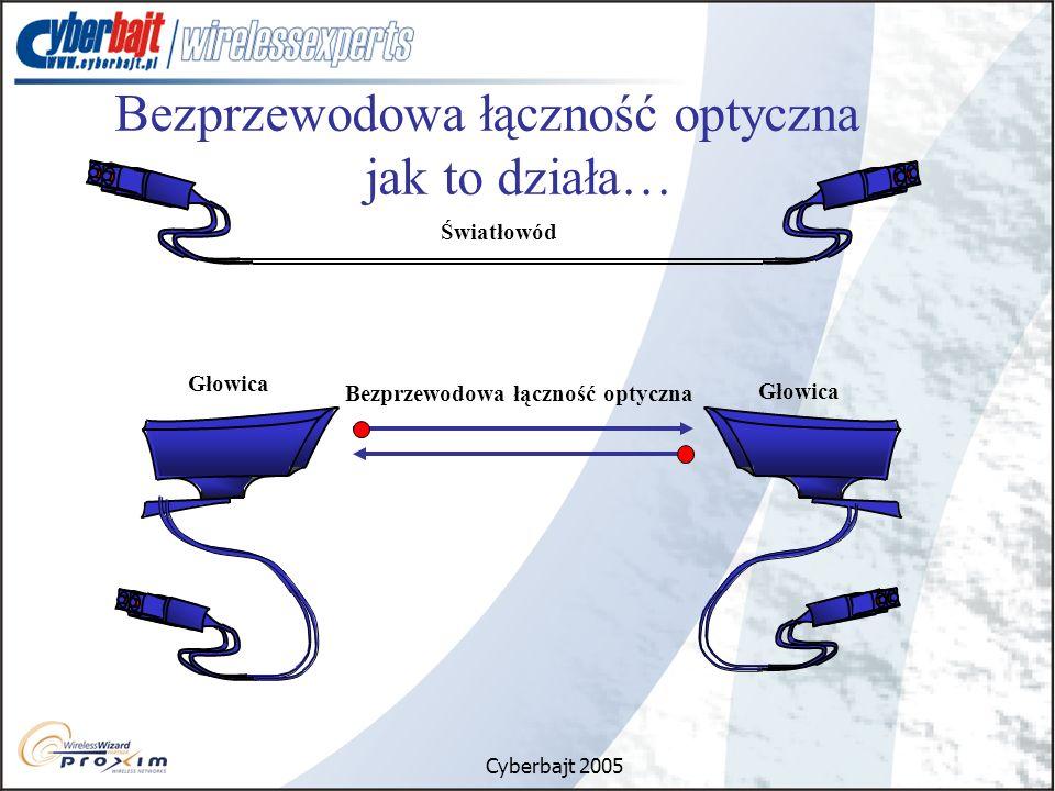 Cyberbajt 2005 Bezprzewodowa łączność optyczna jak to działa… Światłowód Bezprzewodowa łączność optyczna Głowica