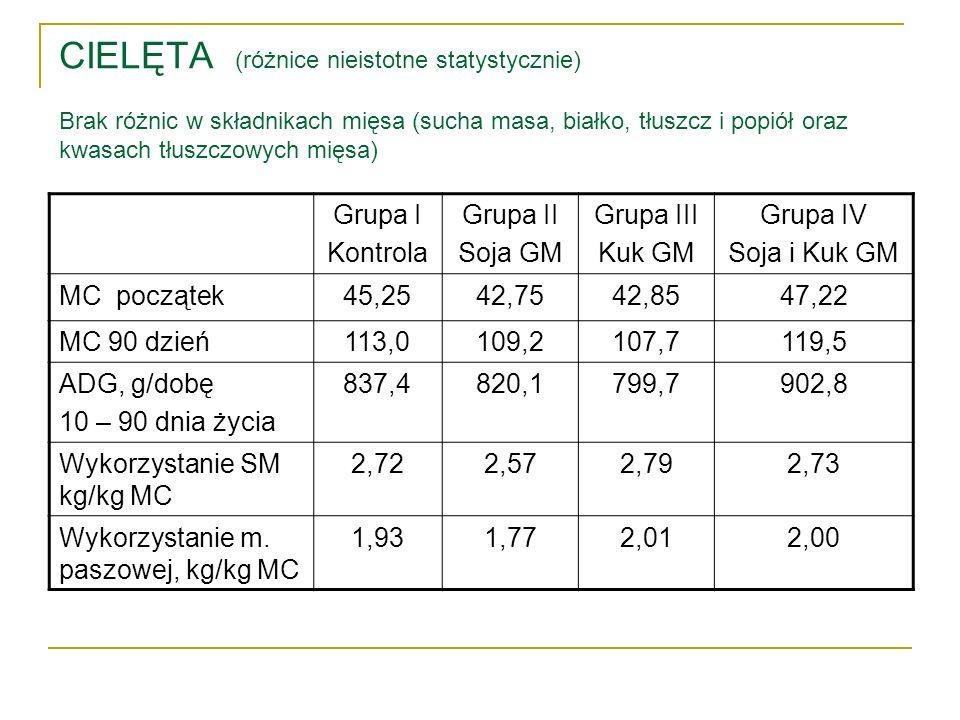 CIELĘTA (różnice nieistotne statystycznie) Brak różnic w składnikach mięsa (sucha masa, białko, tłuszcz i popiół oraz kwasach tłuszczowych mięsa) Grup