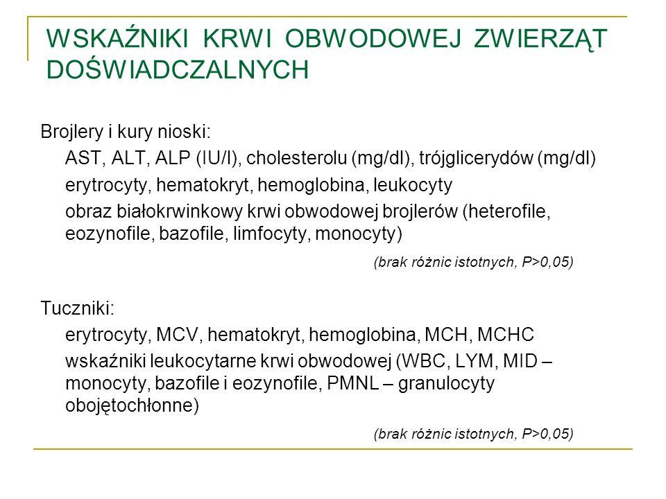 WSKAŹNIKI KRWI OBWODOWEJ ZWIERZĄT DOŚWIADCZALNYCH Brojlery i kury nioski: AST, ALT, ALP (IU/l), cholesterolu (mg/dl), trójglicerydów (mg/dl) erytrocyt