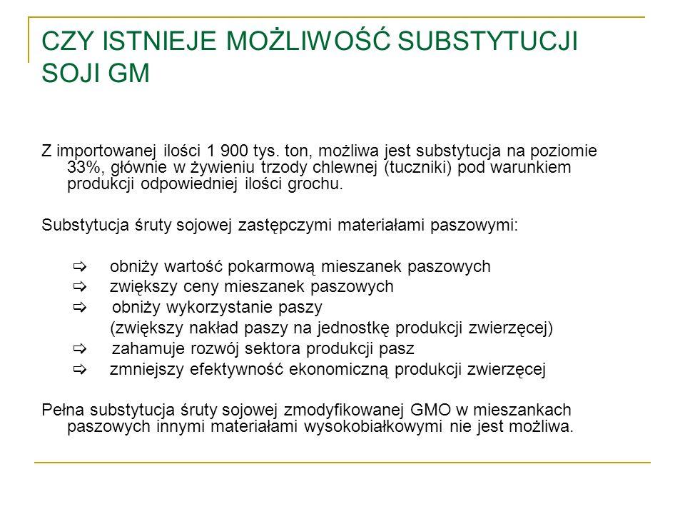 CZY ISTNIEJE MOŻLIWOŚĆ SUBSTYTUCJI SOJI GM Z importowanej ilości 1 900 tys. ton, możliwa jest substytucja na poziomie 33%, głównie w żywieniu trzody c