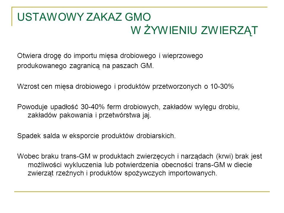 USTAWOWY ZAKAZ GMO W ŻYWIENIU ZWIERZĄT Otwiera drogę do importu mięsa drobiowego i wieprzowego produkowanego zagranicą na paszach GM. Wzrost cen mięsa