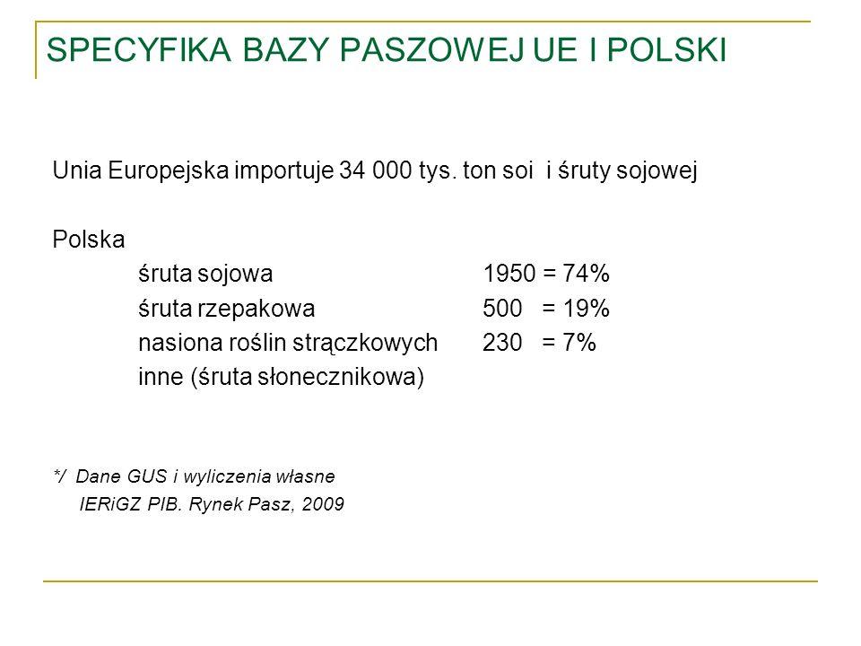 SPECYFIKA BAZY PASZOWEJ UE I POLSKI Unia Europejska importuje 34 000 tys. ton soi i śruty sojowej Polska śruta sojowa1950 = 74% śruta rzepakowa500 = 1