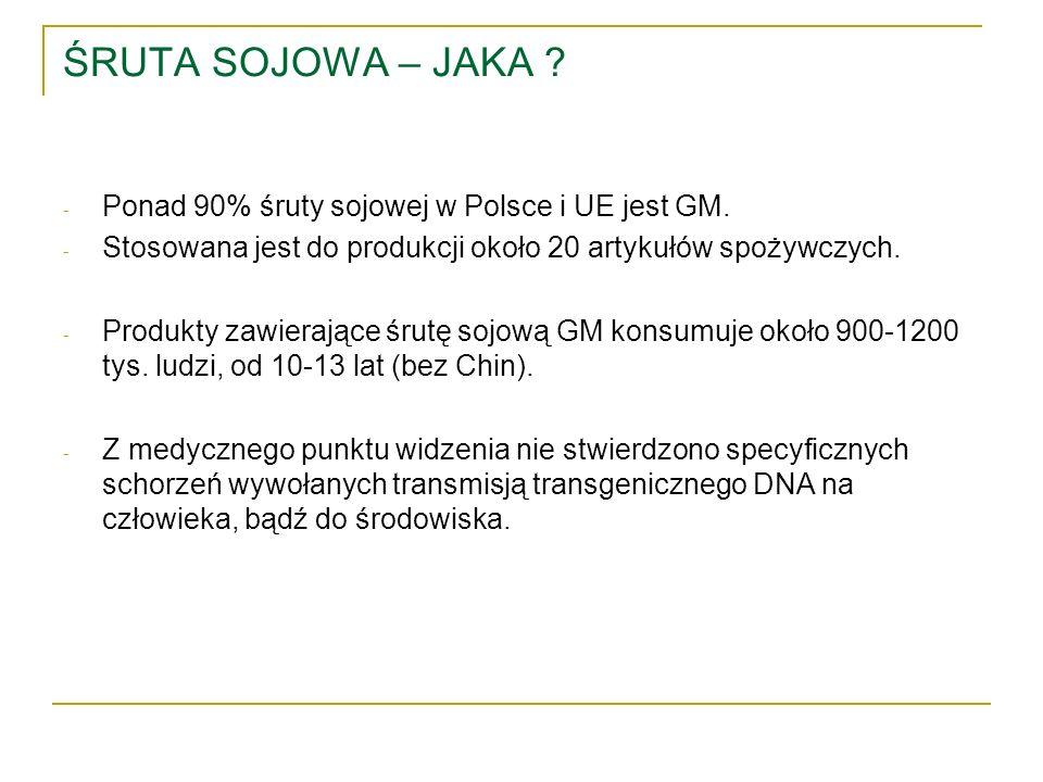 ŚRUTA SOJOWA – JAKA ? - Ponad 90% śruty sojowej w Polsce i UE jest GM. - Stosowana jest do produkcji około 20 artykułów spożywczych. - Produkty zawier