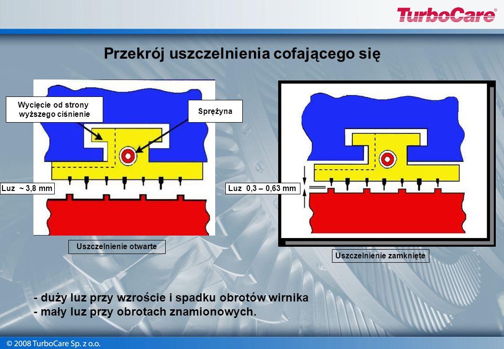 Przekrój uszczelnienia cofającego się Wycięcie od strony wyższego ciśnienie Sprężyna Luz ~ 3,8 mmLuz 0,3 – 0,63 mm Uszczelnienie zamknięte Uszczelnien