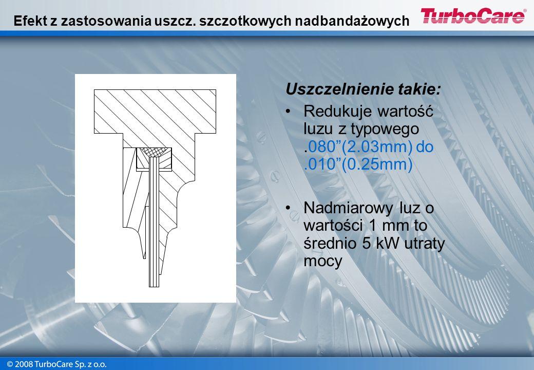 Efekt z zastosowania uszcz. szczotkowych nadbandażowych Uszczelnienie takie: Redukuje wartość luzu z typowego.080(2.03mm) do.010(0.25mm) Nadmiarowy lu
