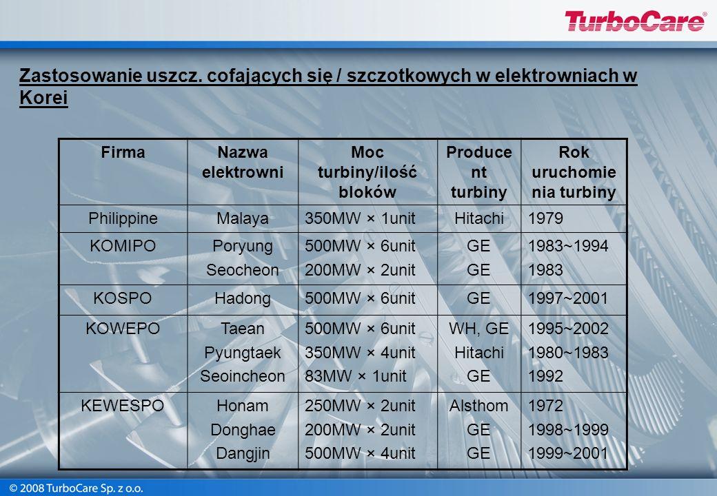 FirmaNazwa elektrowni Moc turbiny/ilość bloków Produce nt turbiny Rok uruchomie nia turbiny PhilippineMalaya350MW × 1unitHitachi1979 KOMIPOPoryung Seo