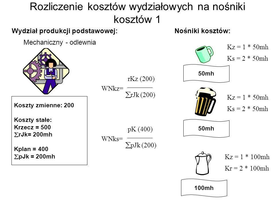 Wydział produkcji podstawowej: Mechaniczny - odlewnia Nośniki kosztów: 50mh 100mh WNks= pK (400) pJk (200) Kz = 1 * 50mh Ks = 2 * 50mh Kz = 1 * 50mh Ks = 2 * 50mh Kz = 1 * 100mh Kr = 2 * 100mh Koszty zmienne: 200 Koszty stałe: Krzecz = 500 rJk= 200mh Kplan = 400 pJk = 200mh WNkz= rKz (200) rJk (200) Rozliczenie kosztów wydziałowych na nośniki kosztów 1