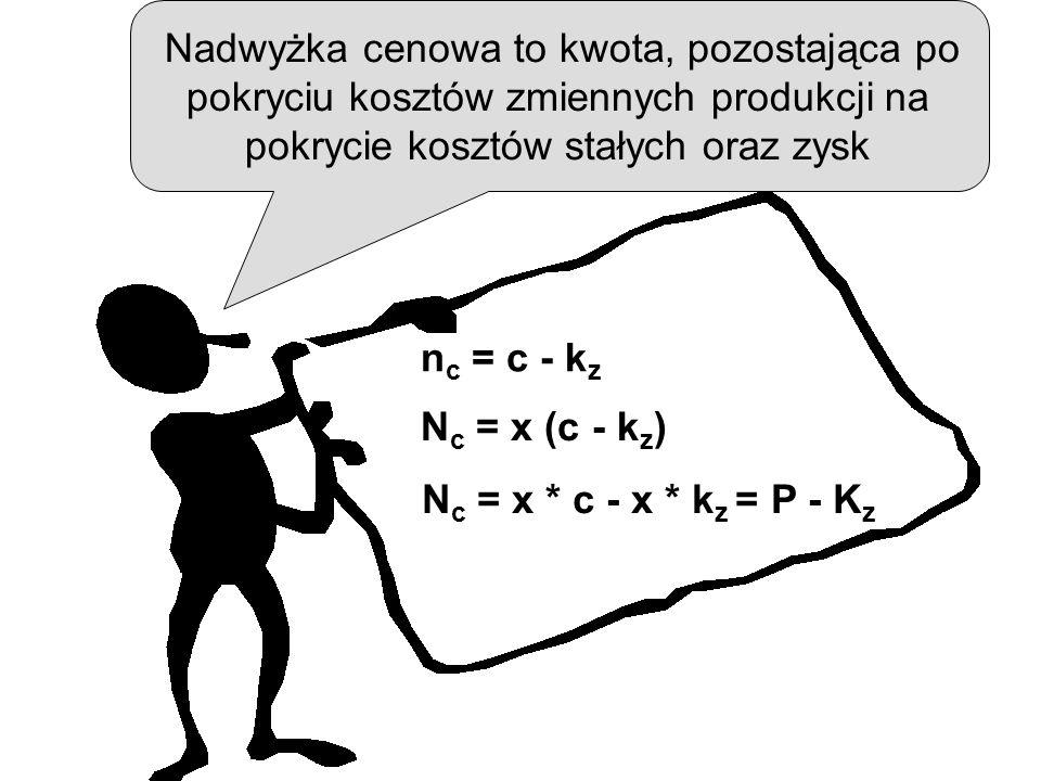 Nadwyżka cenowa to kwota, pozostająca po pokryciu kosztów zmiennych produkcji na pokrycie kosztów stałych oraz zysk n c = c - k z N c = x (c - k z ) N c = x * c - x * k z = P - K z