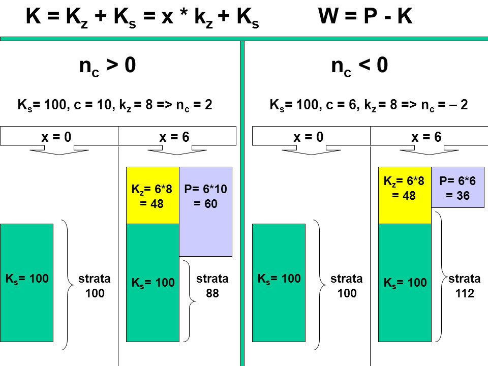 n c > 0 K s = 100, c = 10, k z = 8 => n c = 2 x = 0x = 6 K s = 100strata 100 K s = 100 K z = 6*8 = 48 P= 6*10 = 60 strata 88 n c < 0 K s = 100, c = 6, k z = 8 => n c = – 2 x = 0x = 6 K s = 100strata 100 K s = 100 K z = 6*8 = 48 P= 6*6 = 36 strata 112 K = K z + K s = x * k z + K s W = P - K