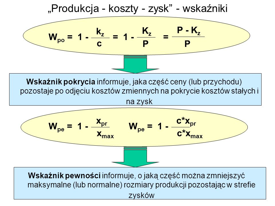 kzkz c W po = 1 - KzKz P = 1 - P - K z P = Wskaźnik pokrycia informuje, jaka część ceny (lub przychodu) pozostaje po odjęciu kosztów zmiennych na pokrycie kosztów stałych i na zysk x pr W pe = 1 - x max c*x pr W pe = 1 - c*x max Wskaźnik pewności informuje, o jaką część można zmniejszyć maksymalne (lub normalne) rozmiary produkcji pozostając w strefie zysków Produkcja - koszty - zysk - wskaźniki