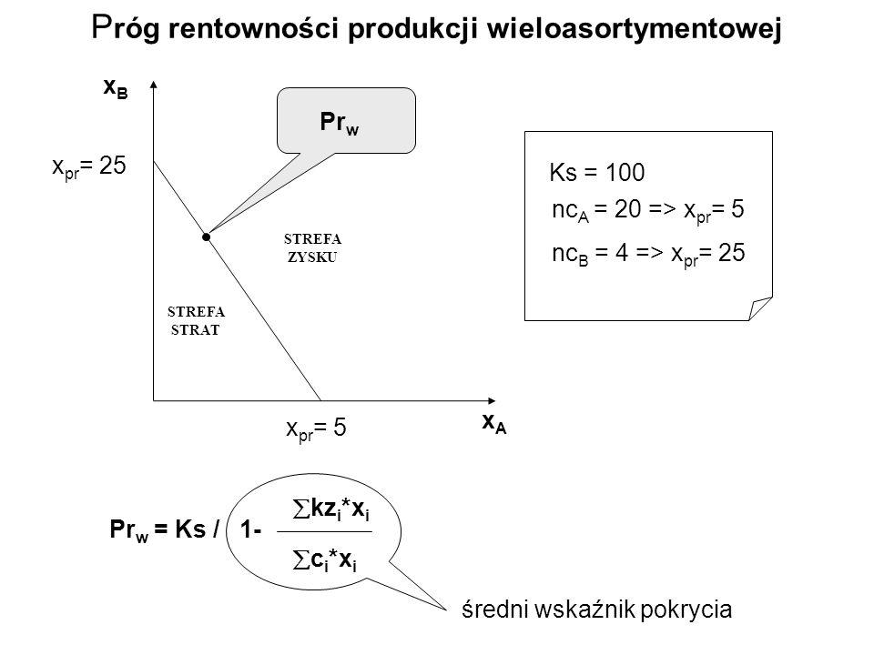 xAxA xBxB Ks = 100 nc A = 20 => x pr = 5 nc B = 4 => x pr = 25 x pr = 5 x pr = 25 STREFA STRAT STREFA ZYSKU Pr w Pr w = Ks / 1- kz i *x i c i *x i średni wskaźnik pokrycia P róg rentowności produkcji wieloasortymentowej