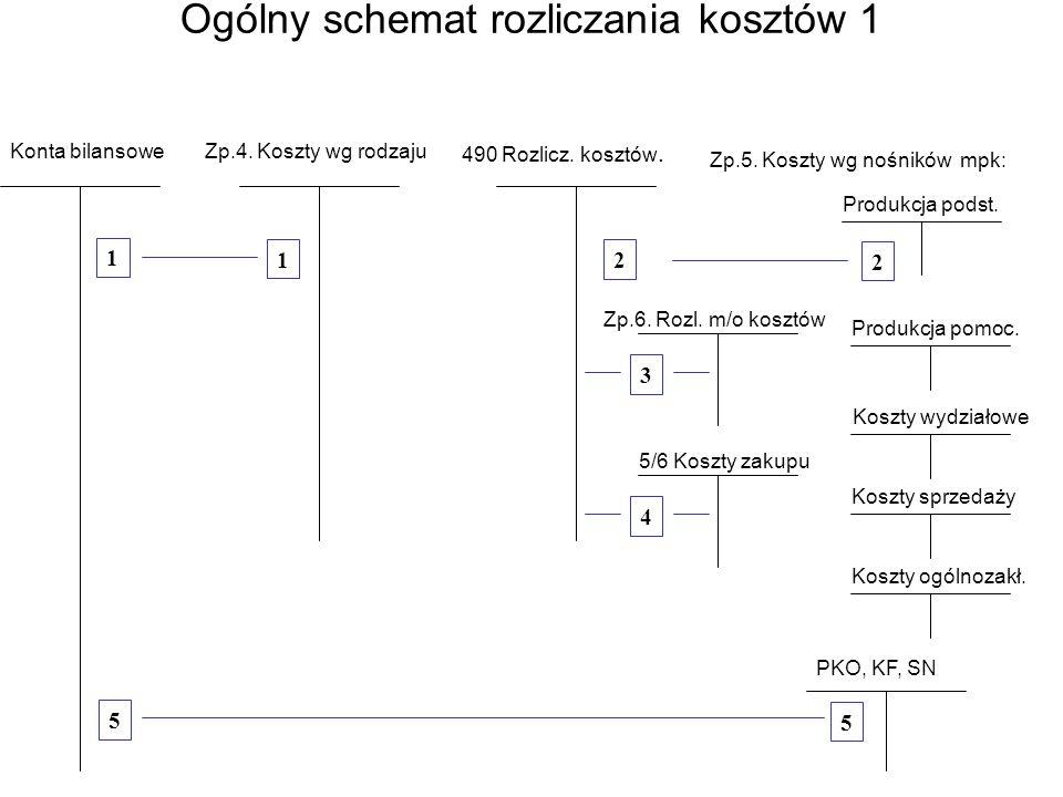 Ogólny schemat rozliczania kosztów 1 Konta bilansoweZp.4.