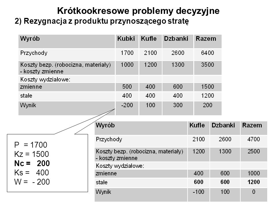 2) Rezygnacja z produktu przynoszącego stratę P = 1700 Kz = 1500 Nc = 200 Ks = 400 W = - 200 Krótkookresowe problemy decyzyjne