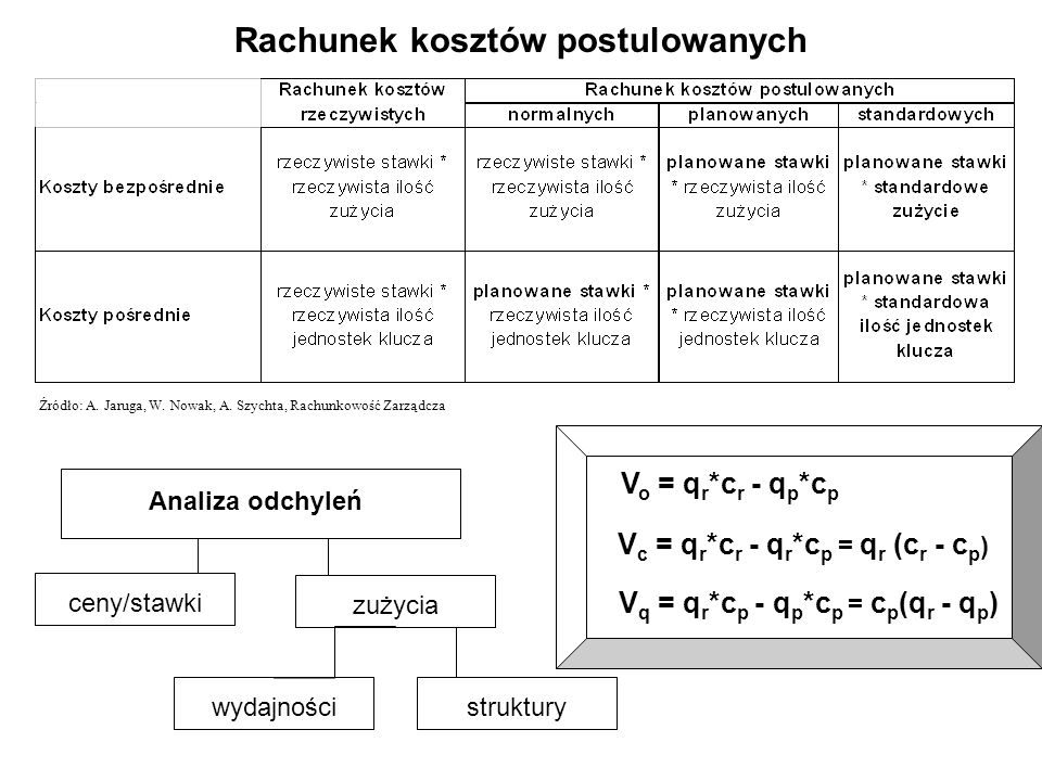 Źródło: A. Jaruga, W. Nowak, A.
