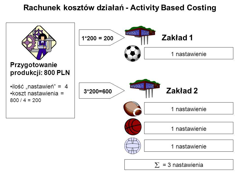 Rachunek kosztów działań - Activity Based Costing 1 nastawienie = 3 nastawienia Przygotowanie produkcji: 800 PLN ilość nastawień = 4 koszt nastawienia = 800 / 4 = 200 Zakład 1 Zakład 2 1*200 = 200 3*200=600