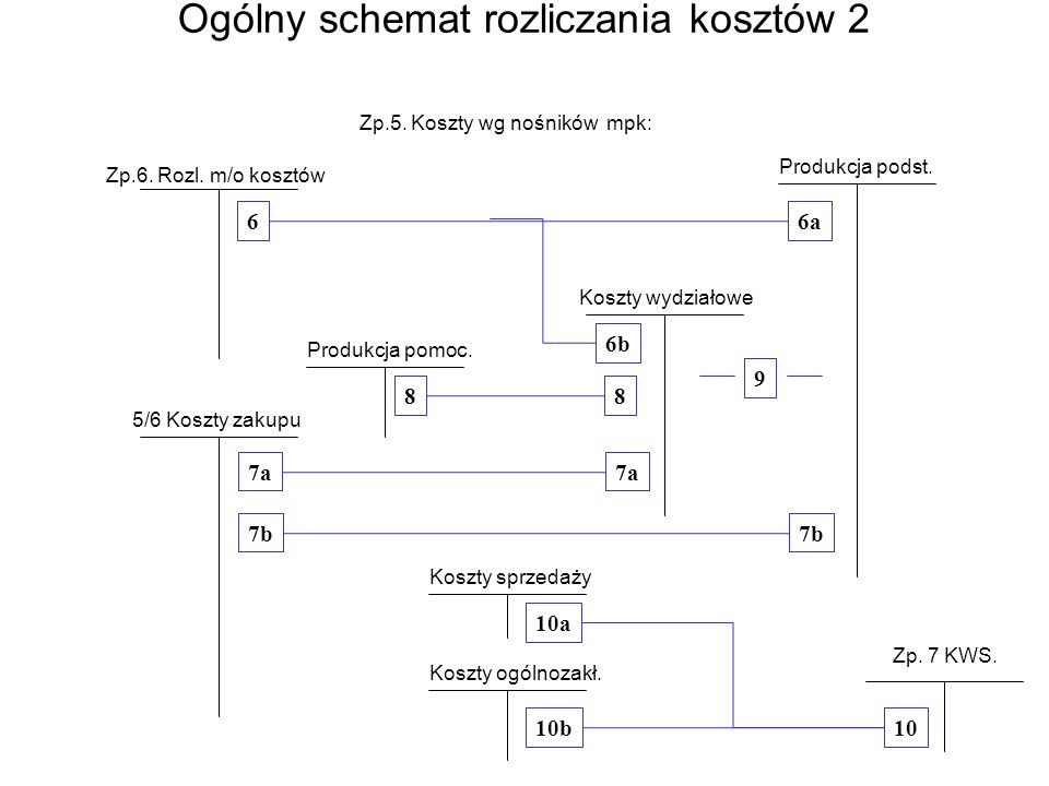 Ogólny schemat rozliczania kosztów 2 Zp.6. Rozl. m/o kosztów Produkcja podst.