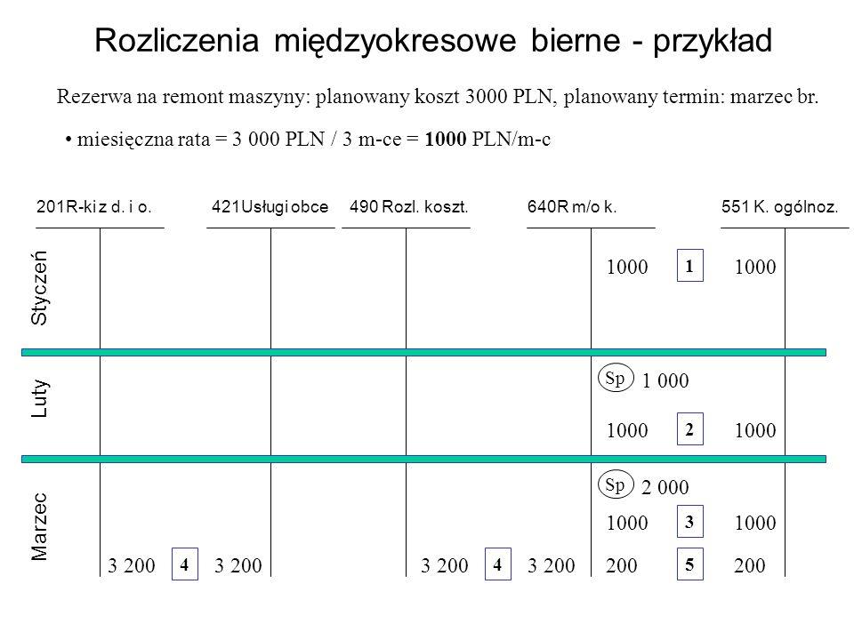 Rozliczenia międzyokresowe bierne - przykład Rezerwa na remont maszyny: planowany koszt 3000 PLN, planowany termin: marzec br.