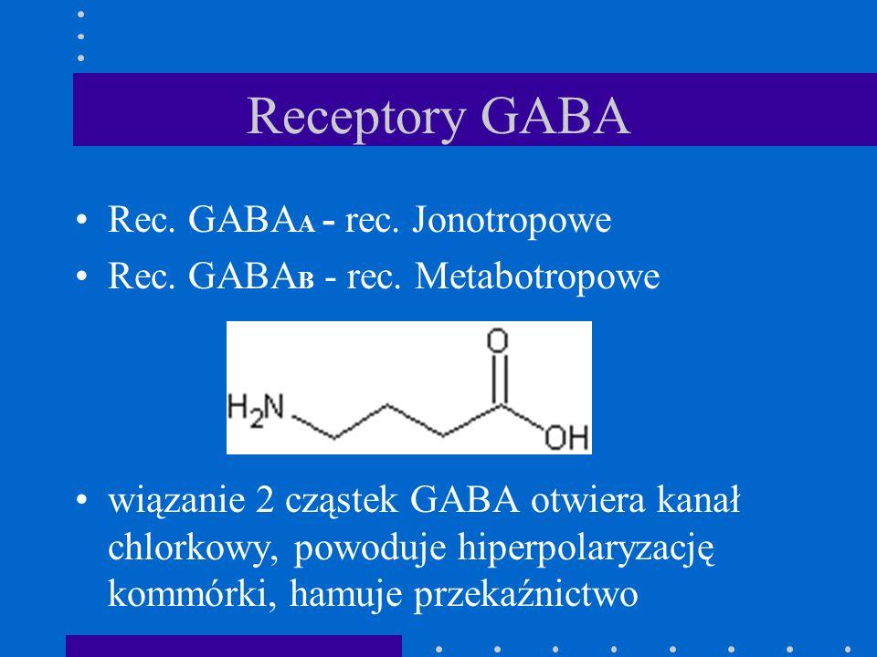 Receptory GABA Rec. GABA A - rec. Jonotropowe Rec. GABA B - rec. Metabotropowe wiązanie 2 cząstek GABA otwiera kanał chlorkowy, powoduje hiperpolaryza