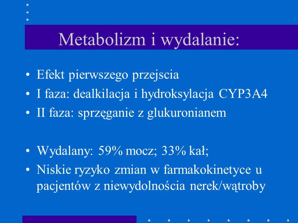 Metabolizm i wydalanie: Efekt pierwszego przejscia I faza: dealkilacja i hydroksylacja CYP3A4 II faza: sprzęganie z glukuronianem Wydalany: 59% mocz;