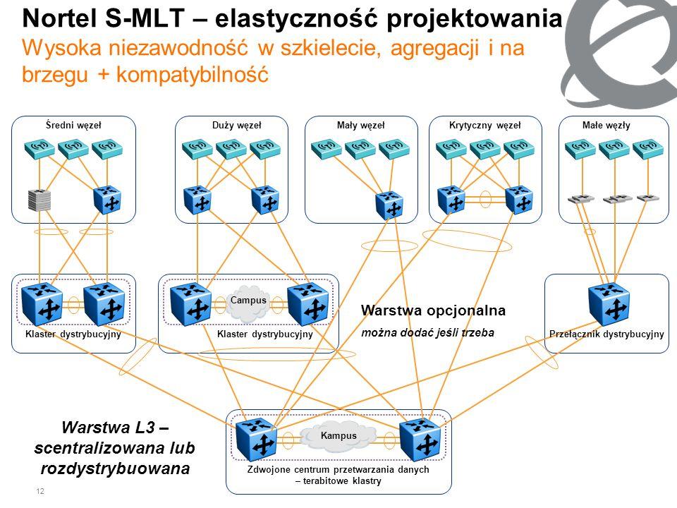 12 Nortel S-MLT – elastyczność projektowania Wysoka niezawodność w szkielecie, agregacji i na brzegu + kompatybilność Średni węzeł Zdwojone centrum pr