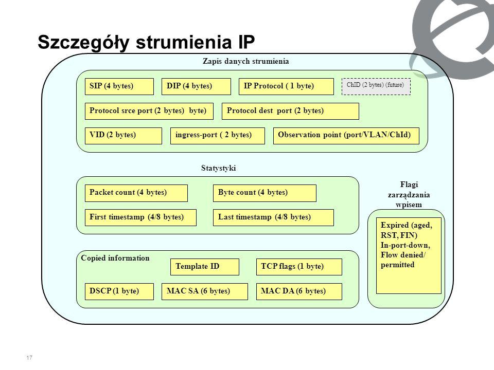 17 Szczegóły strumienia IP Zapis danych strumienia Statystyki Copied information SIP (4 bytes)DIP (4 bytes)IP Protocol ( 1 byte) Protocol srce port (2