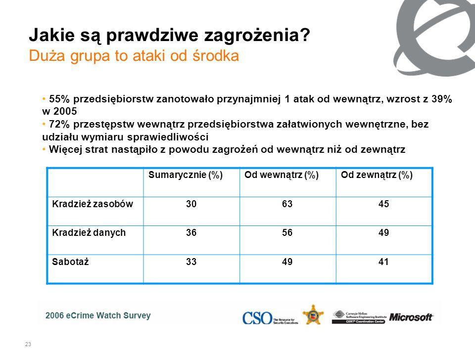 23 Jakie są prawdziwe zagrożenia? Duża grupa to ataki od środka 55% przedsiębiorstw zanotowało przynajmniej 1 atak od wewnątrz, wzrost z 39% w 2005 72