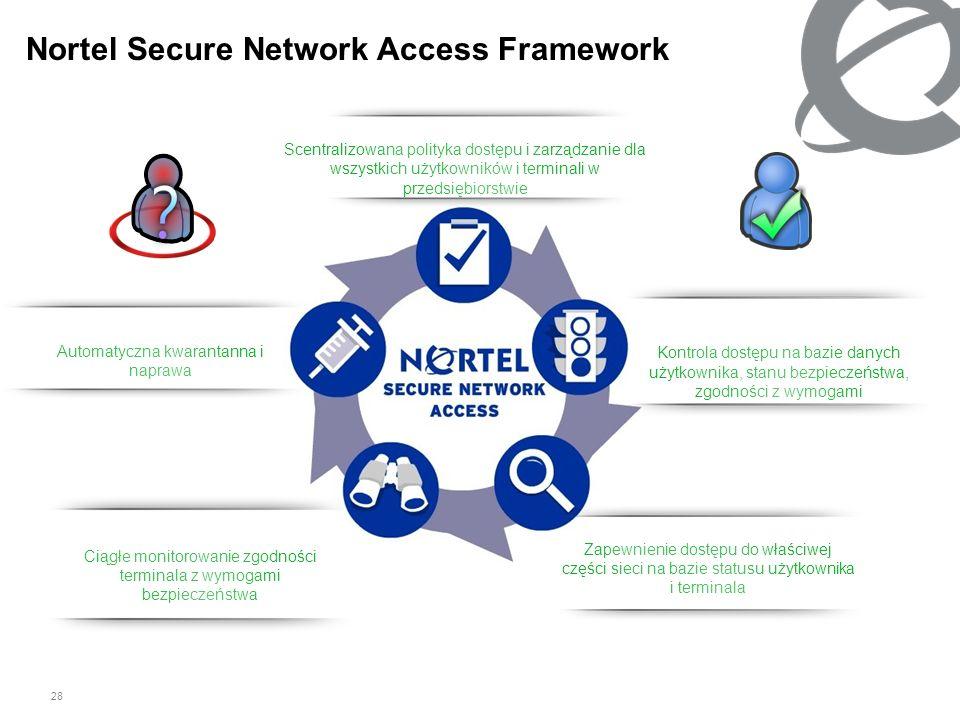 28 Authentication & Device Health Assessment Kontrola dostępu na bazie danych użytkownika, stanu bezpieczeństwa, zgodności z wymogami Authorization Za