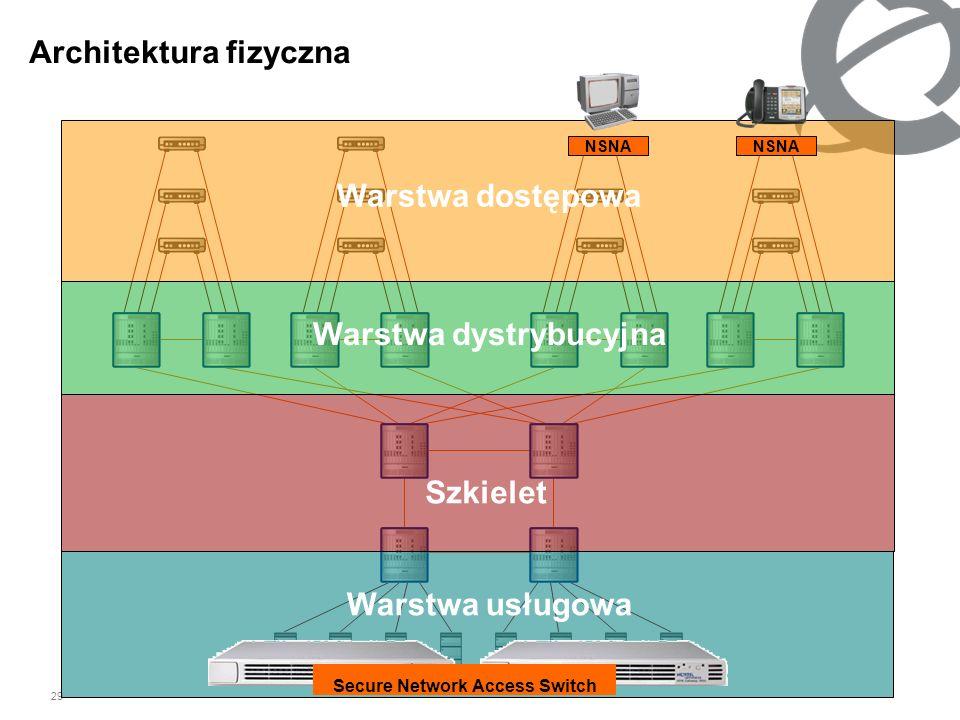 29 Architektura fizyczna Warstwa usługowa Szkielet Warstwa dystrybucyjna Warstwa dostępowa Secure Network Access Switch NSNA