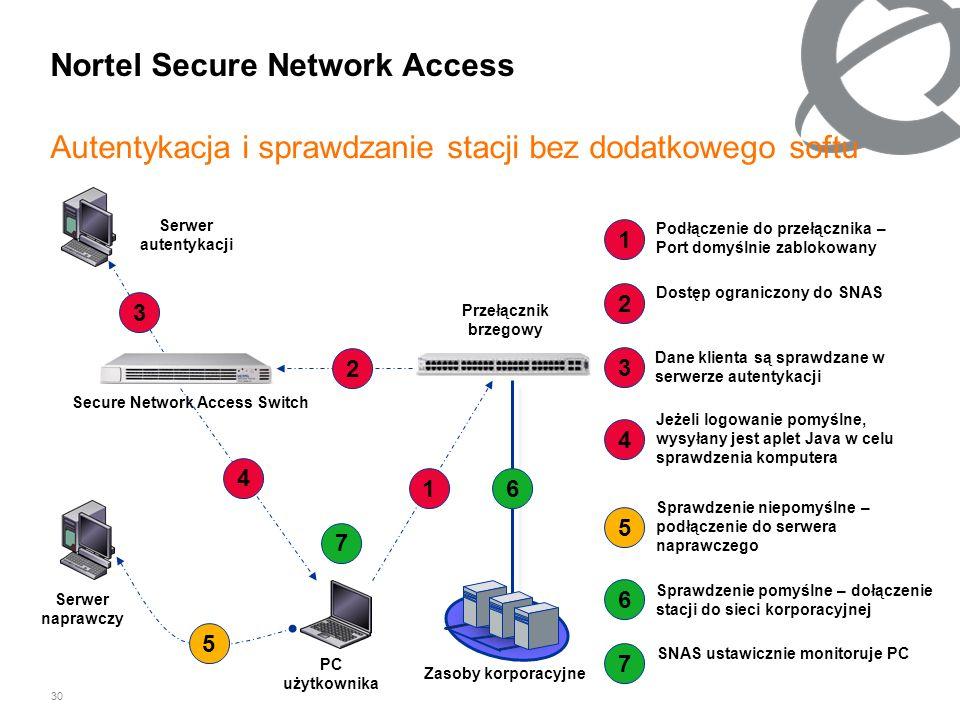 30 Nortel Secure Network Access Autentykacja i sprawdzanie stacji bez dodatkowego softu Podłączenie do przełącznika – Port domyślnie zablokowany Spraw