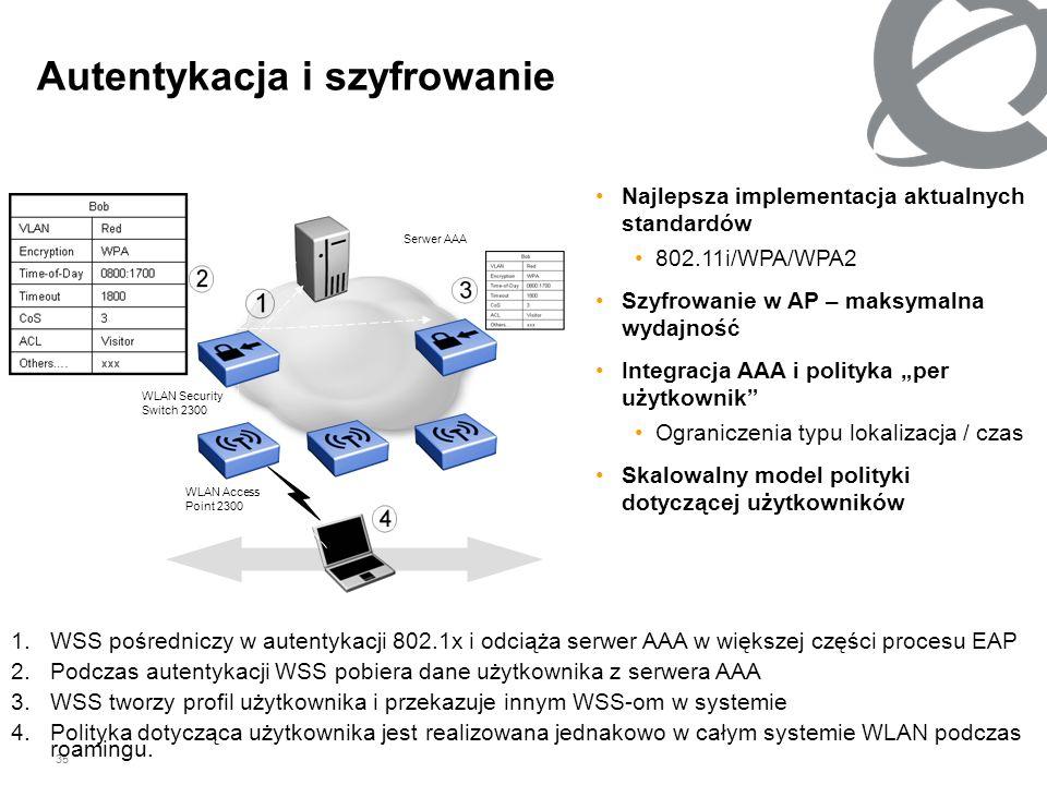 35 Najlepsza implementacja aktualnych standardów 802.11i/WPA/WPA2 Szyfrowanie w AP – maksymalna wydajność Integracja AAA i polityka per użytkownik Ogr