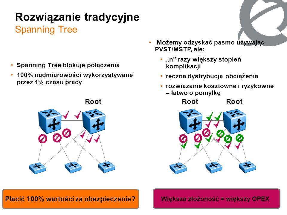 5 Root Rozwiązanie tradycyjne Spanning Tree Spanning Tree blokuje połączenia 100% nadmiarowości wykorzystywane przez 1% czasu pracy Płacić 100% wartoś