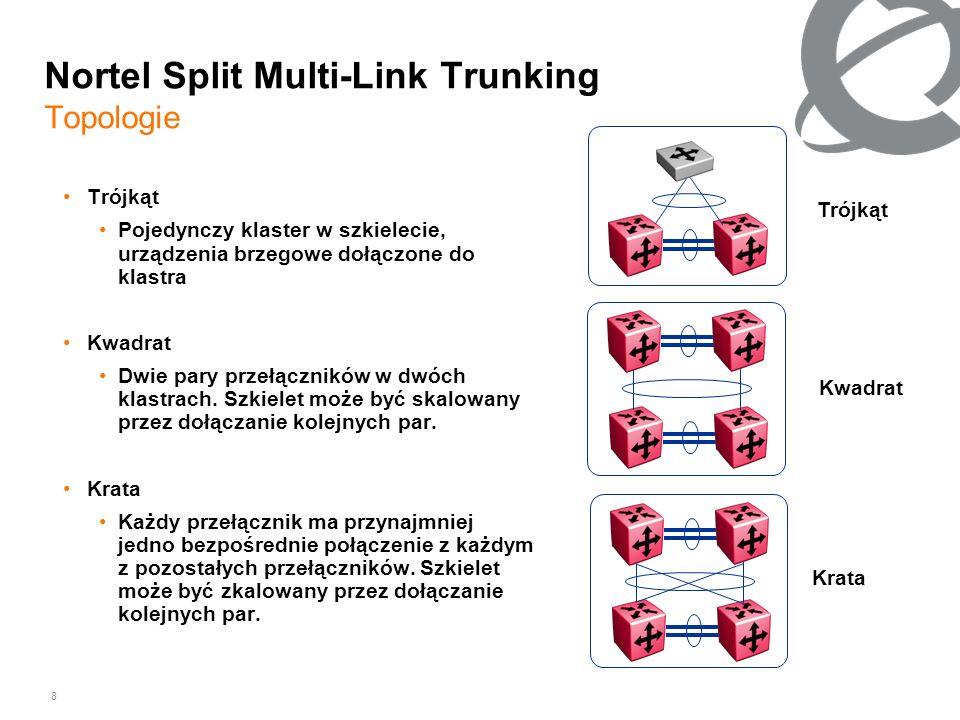 8 Nortel Split Multi-Link Trunking Topologie Trójkąt Pojedynczy klaster w szkielecie, urządzenia brzegowe dołączone do klastra Kwadrat Dwie pary przeł