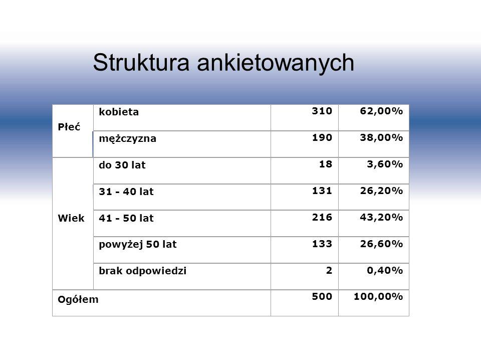 Struktura ankietowanych Płeć kobieta 31062,00% mężczyzna 19038,00% Wiek do 30 lat 183,60% 31 - 40 lat 13126,20% 41 - 50 lat 21643,20% powyżej 50 lat 1