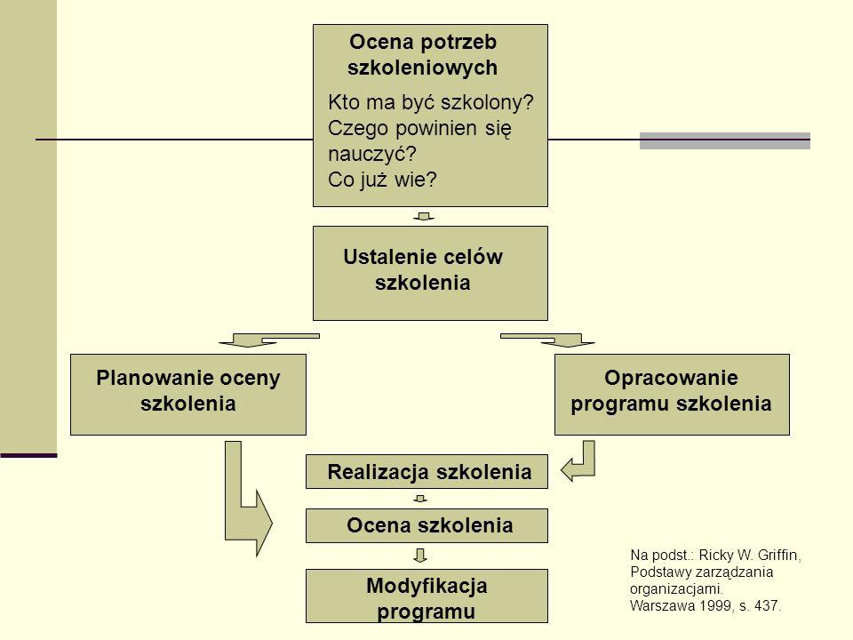 ZNACZENIE KONTRAKTÓW, TWORZENIA ZASAD Na poziomie programu: uczestnictwo, zaliczanie modułów, przedmiotów, ukończenie programu.